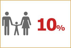 Anek Lines Family Discount 2012