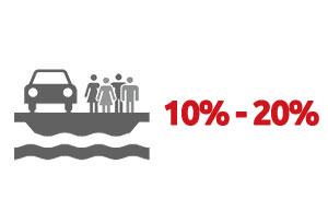 Ventouris Ferries 2016 – 10% / 20% Προσφορά Καταστρώματος